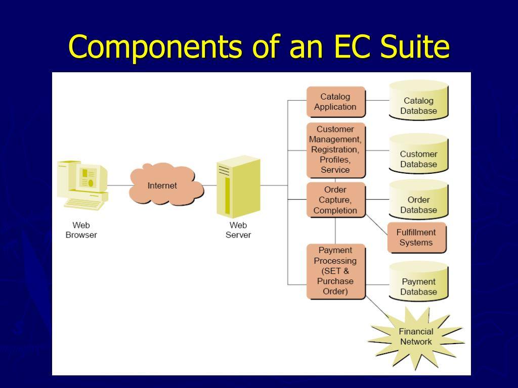 Components of an EC Suite