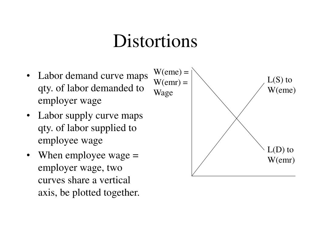 Labor demand curve maps qty. of labor demanded to employer wage