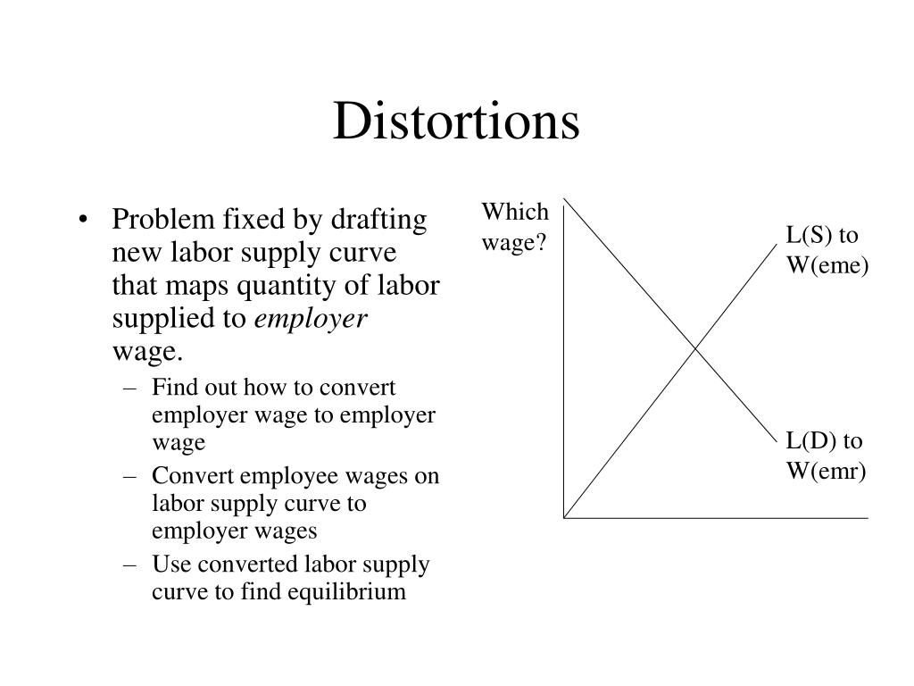 Problem fixed by drafting new labor supply curve that maps quantity of labor supplied to