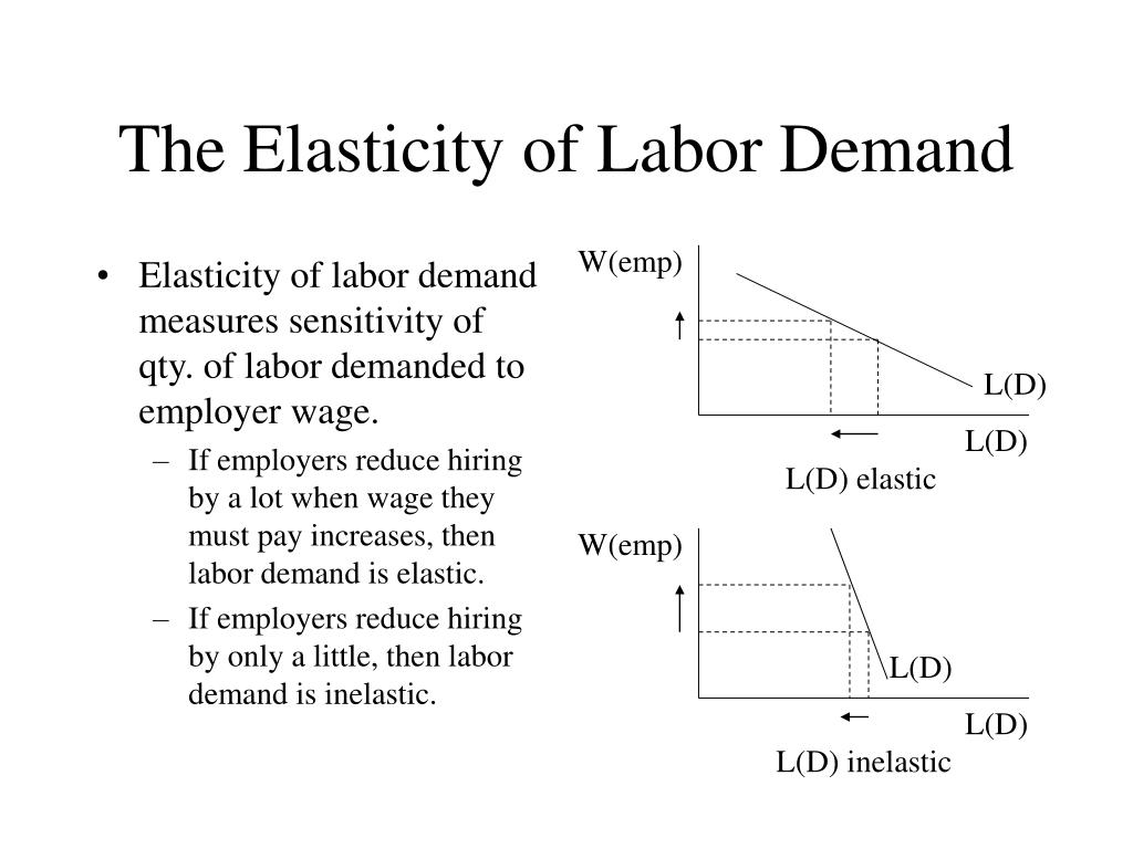 Elasticity of labor demand measures sensitivity of qty. of labor demanded to employer wage.