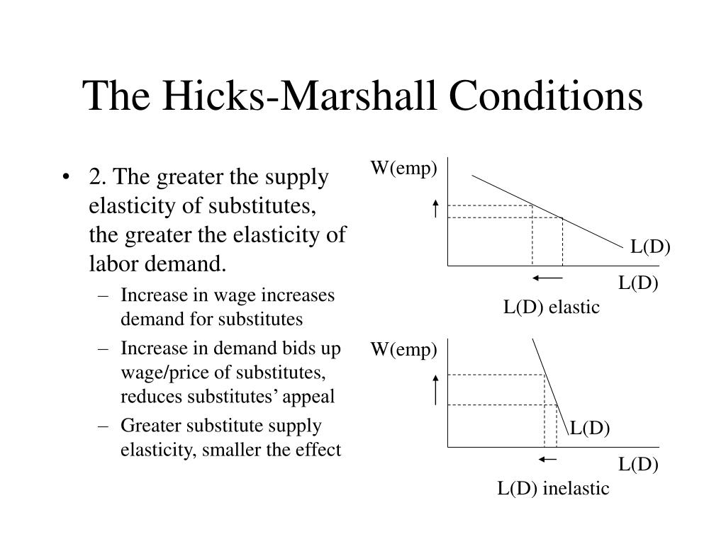 2. The greater the supply elasticity of substitutes, the greater the elasticity of labor demand.