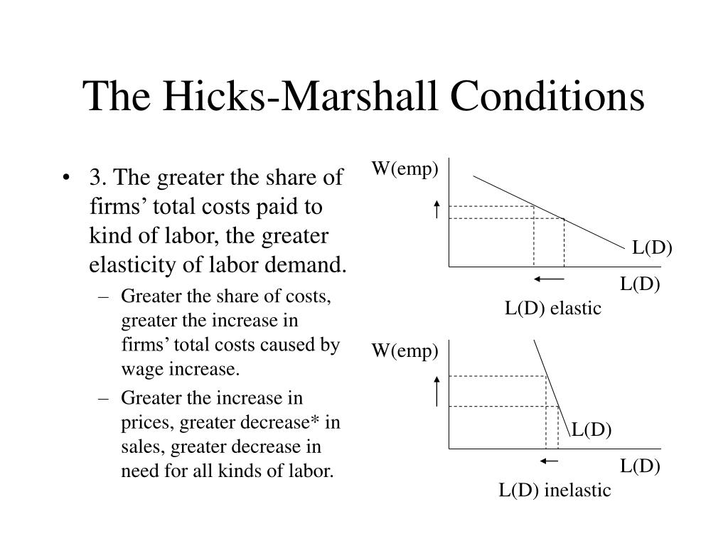 3. The greater the share of firms' total costs paid to kind of labor, the greater elasticity of labor demand.