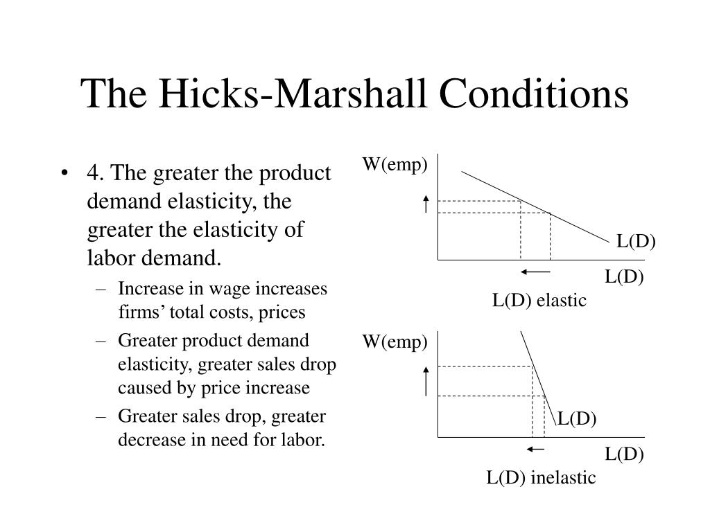 4. The greater the product demand elasticity, the greater the elasticity of labor demand.