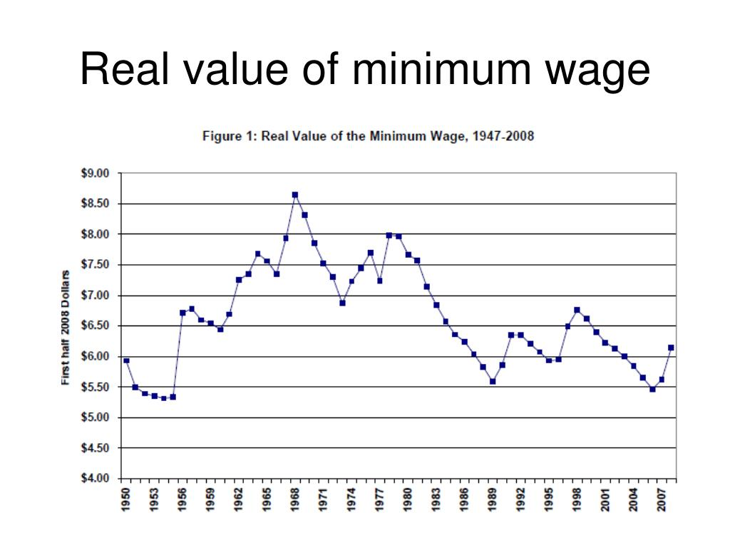 Real value of minimum wage