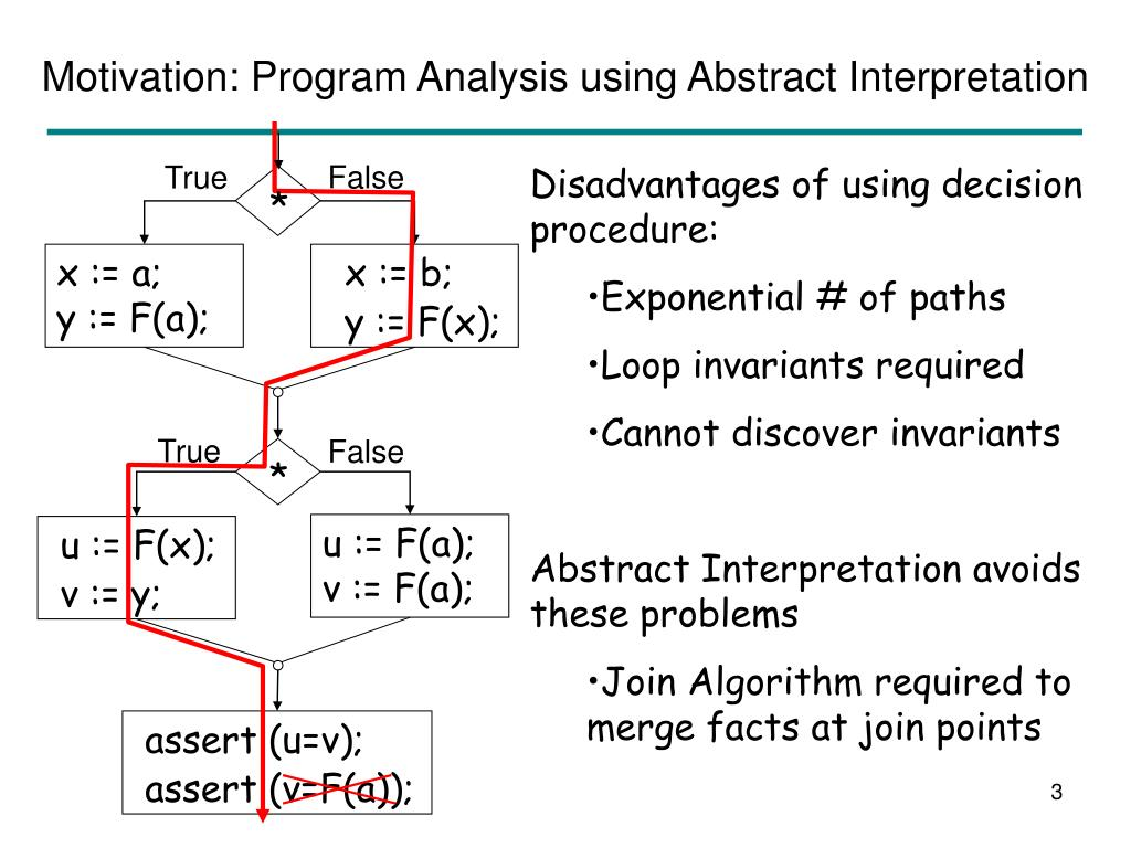 Motivation: Program Analysis using Abstract Interpretation