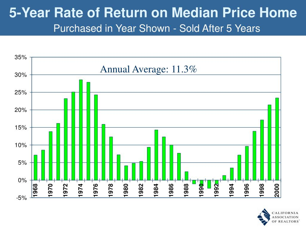 5-Year Rate of Return on Median Price Home