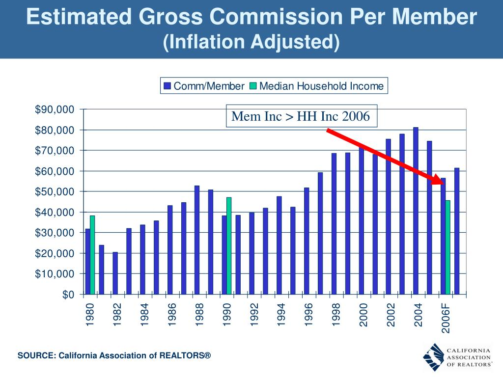Estimated Gross Commission Per Member