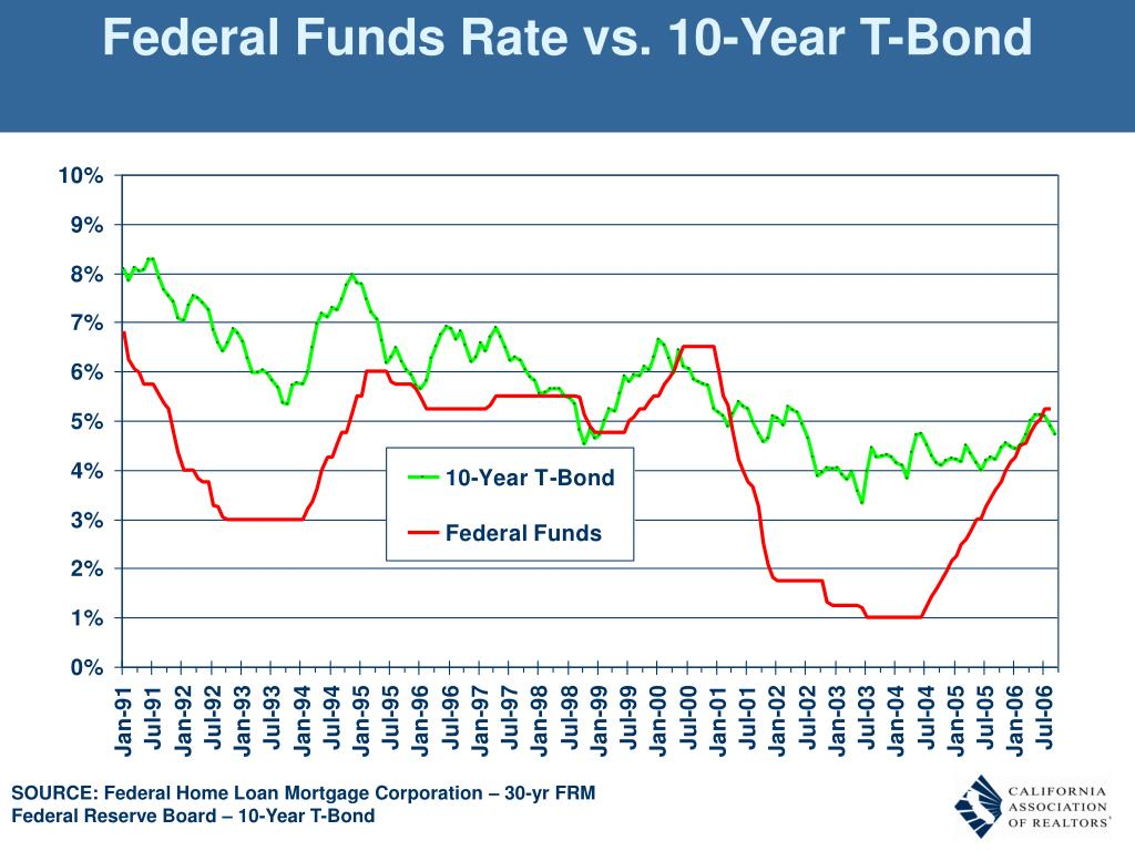 Federal Funds Rate vs. 10-Year T-Bond