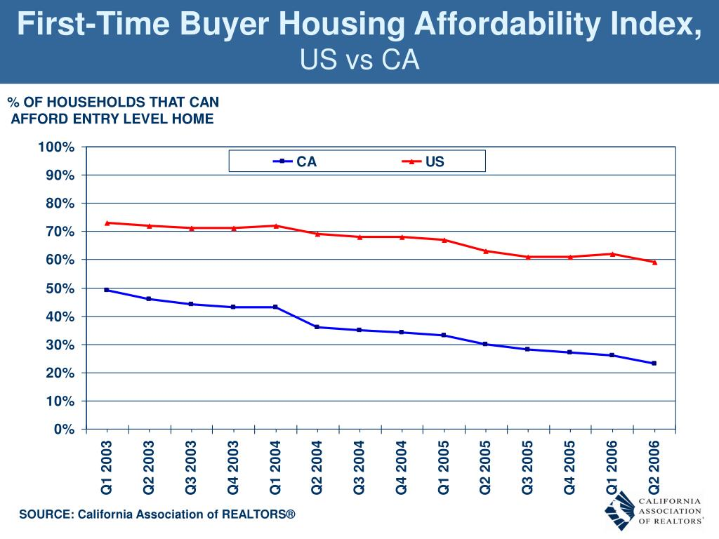 First-Time Buyer Housing Affordability Index,