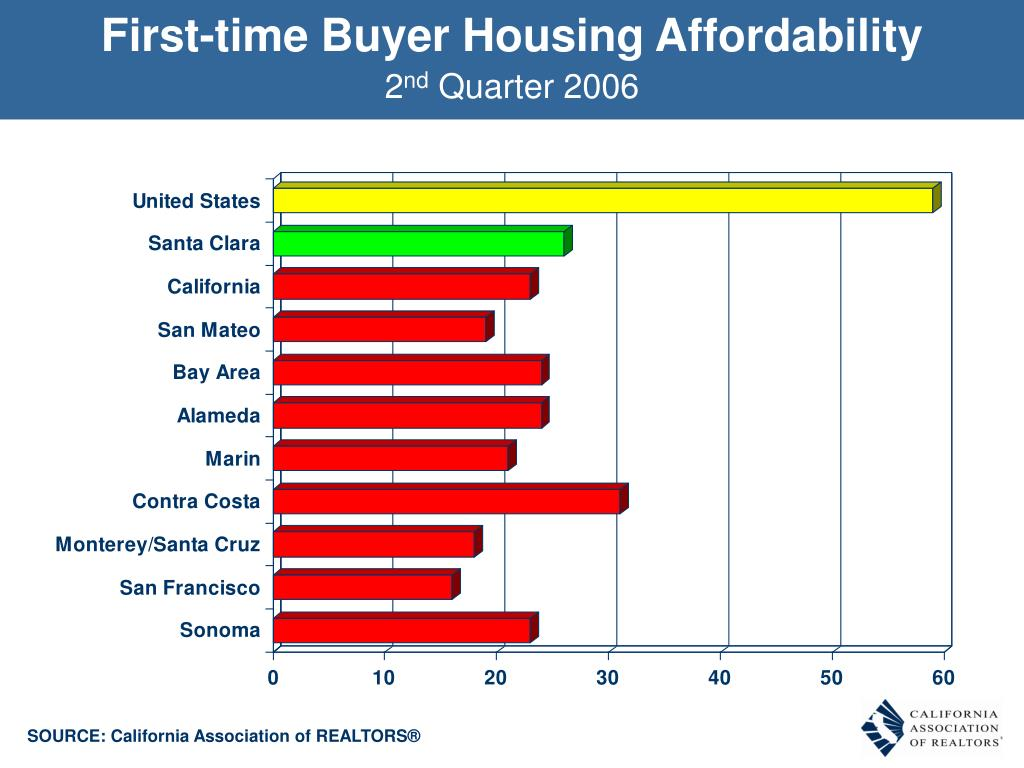 First-time Buyer Housing Affordability