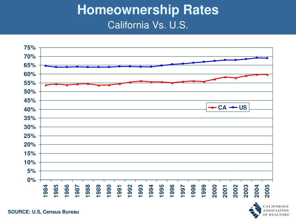 Homeownership Rates