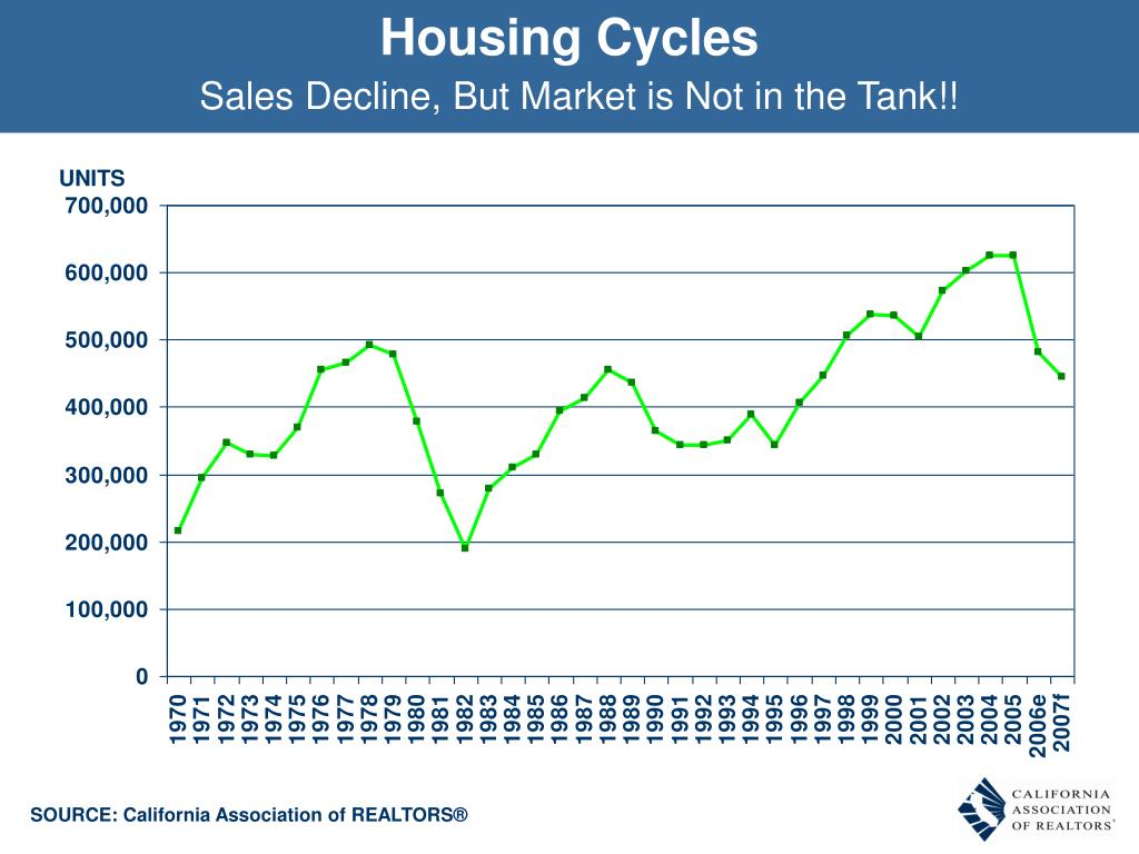 Housing Cycles