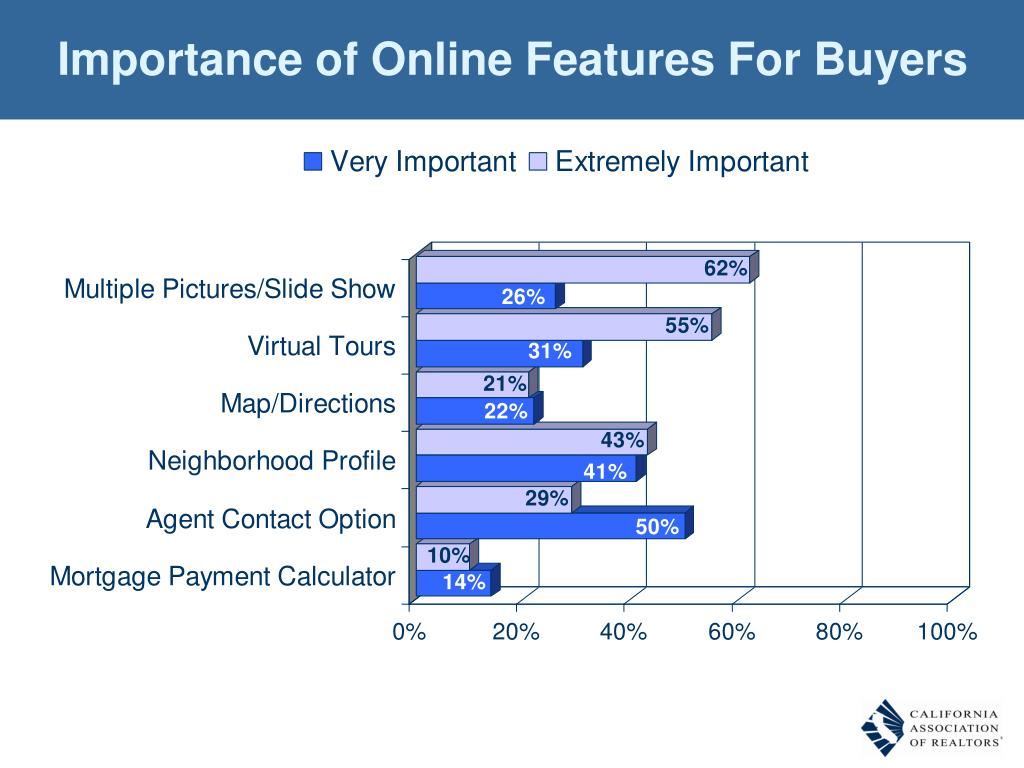 Importance of Online Features For Buyers