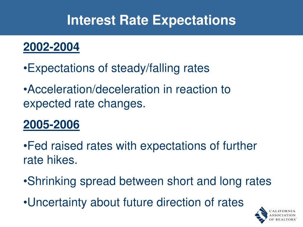 Interest Rate Expectations