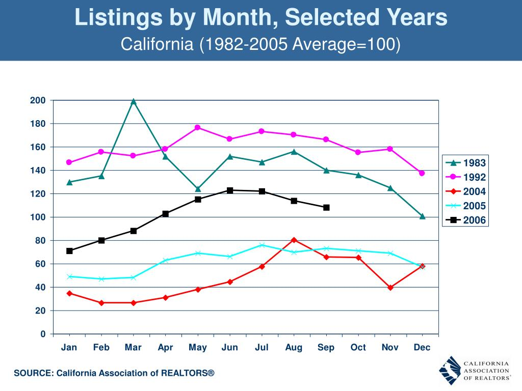 Listings by Month, Selected Years