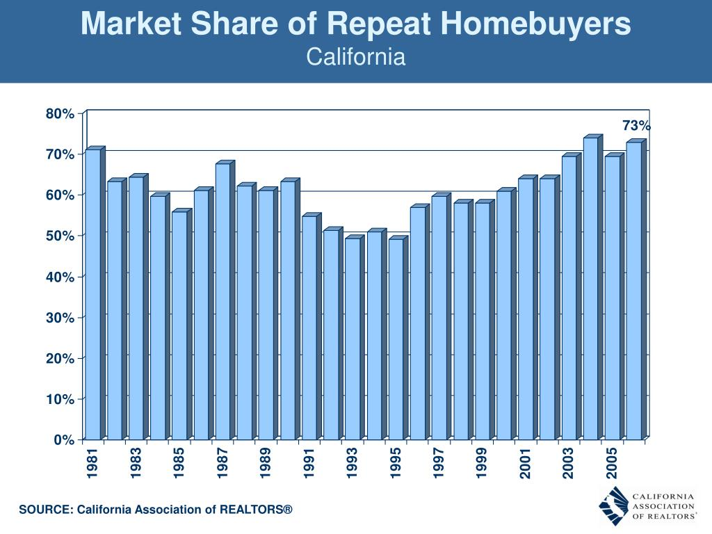 Market Share of Repeat Homebuyers
