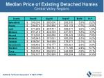 median price of existing detached homes47