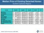 median price of existing detached homes54