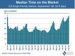 median time on the market