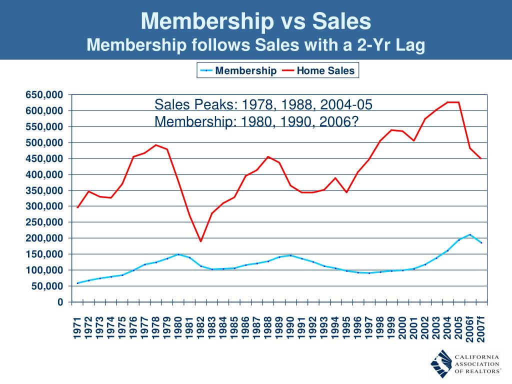 Membership vs Sales