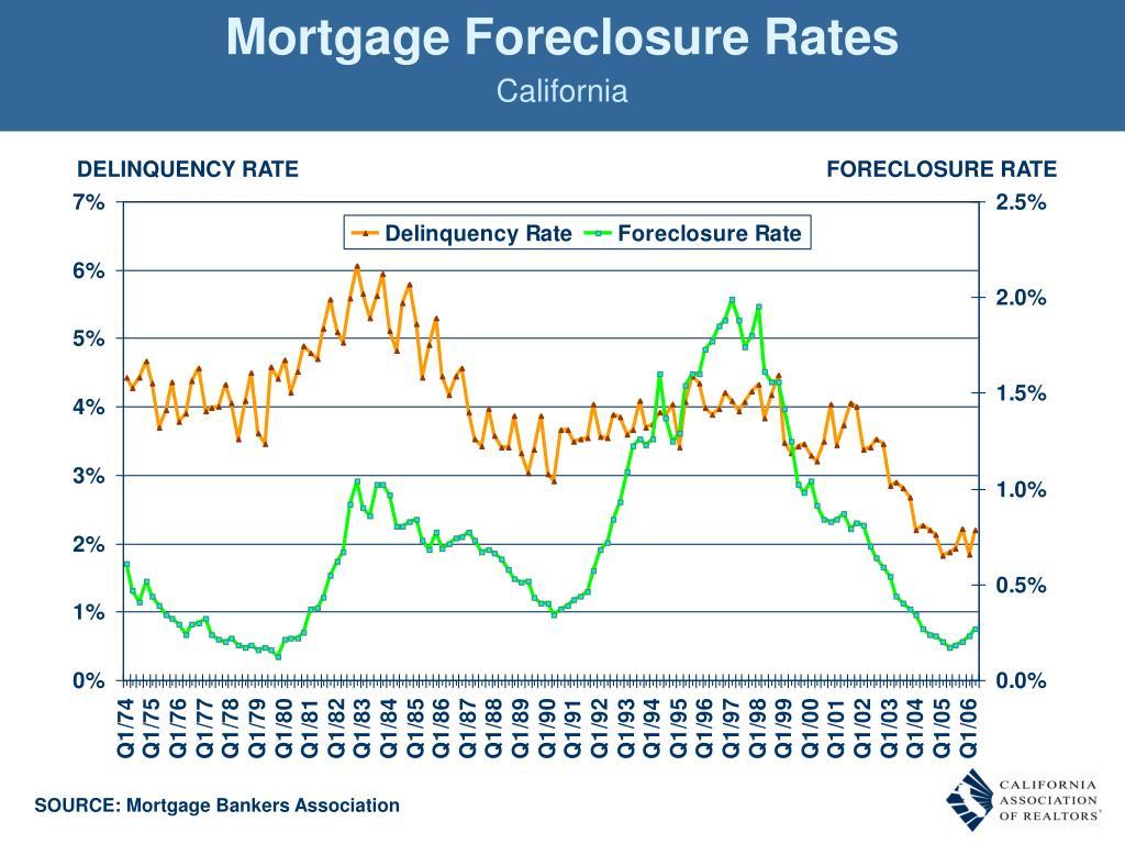 Mortgage Foreclosure Rates
