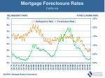 mortgage foreclosure rates