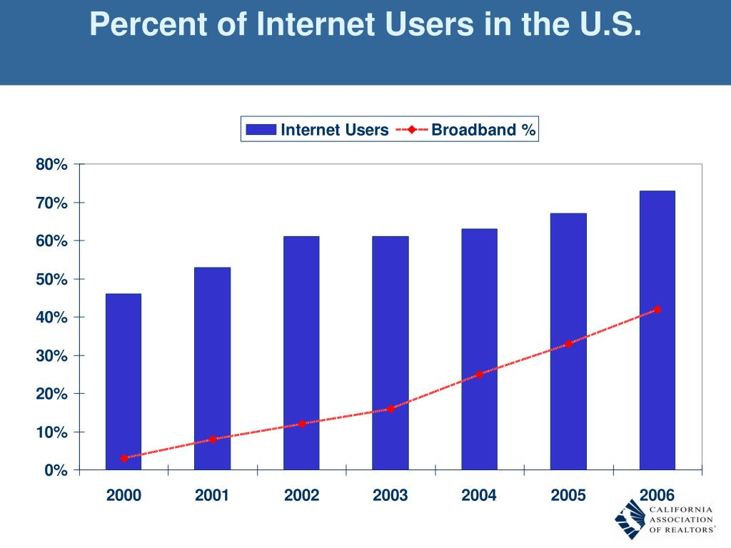 Percent of Internet Users in the U.S.