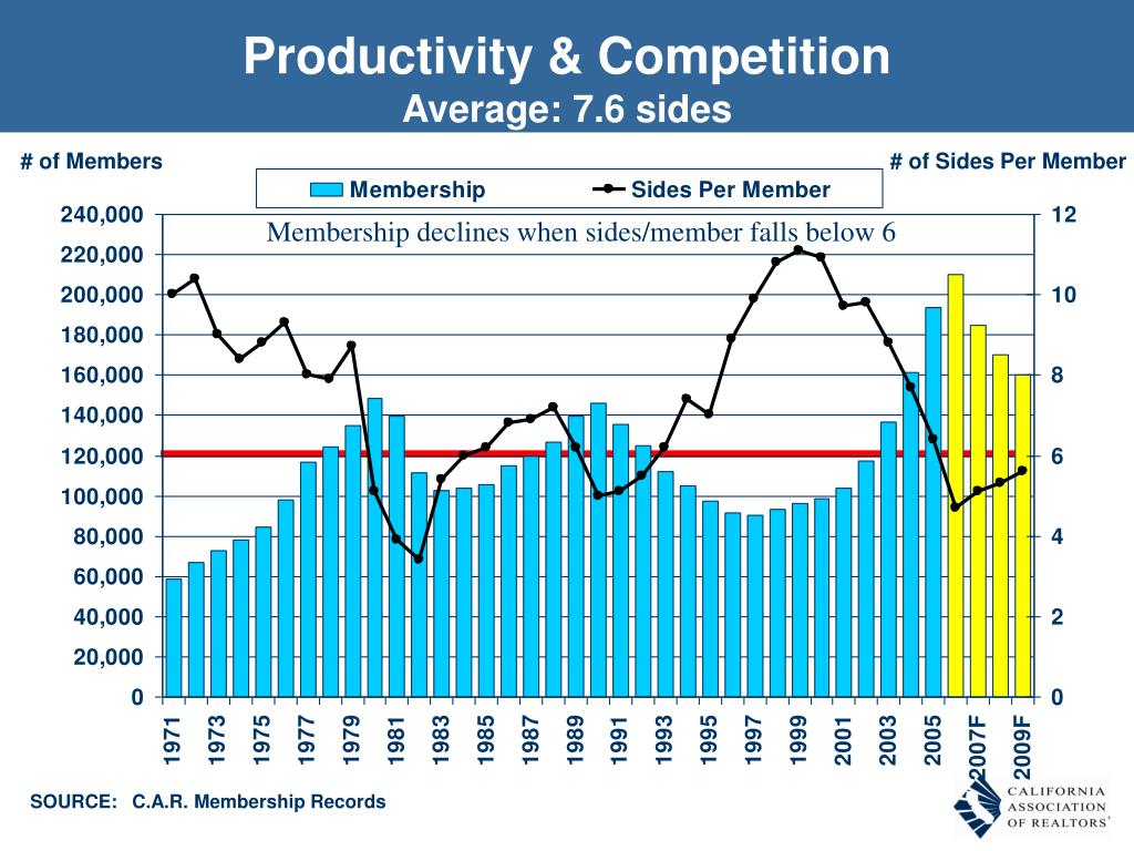 Productivity & Competition