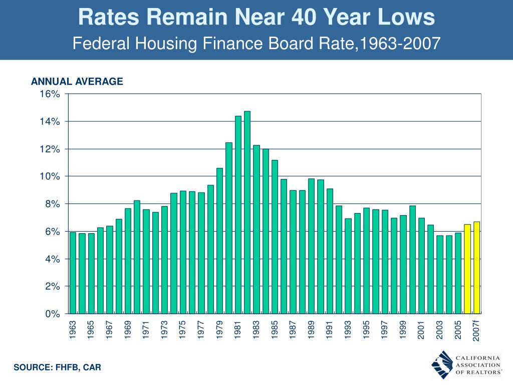 Rates Remain Near 40 Year Lows