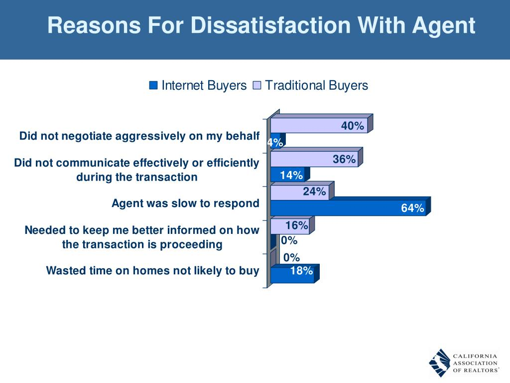 Reasons For Dissatisfaction With Agent