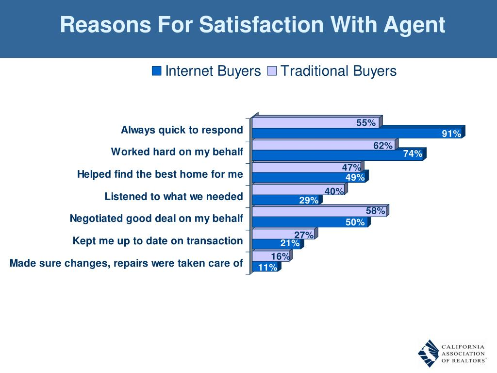 Reasons For Satisfaction With Agent