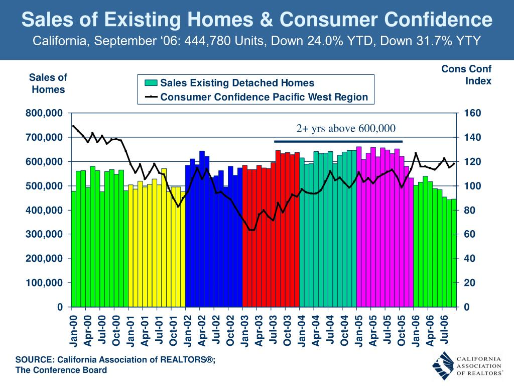 Sales of Existing Homes & Consumer Confidence