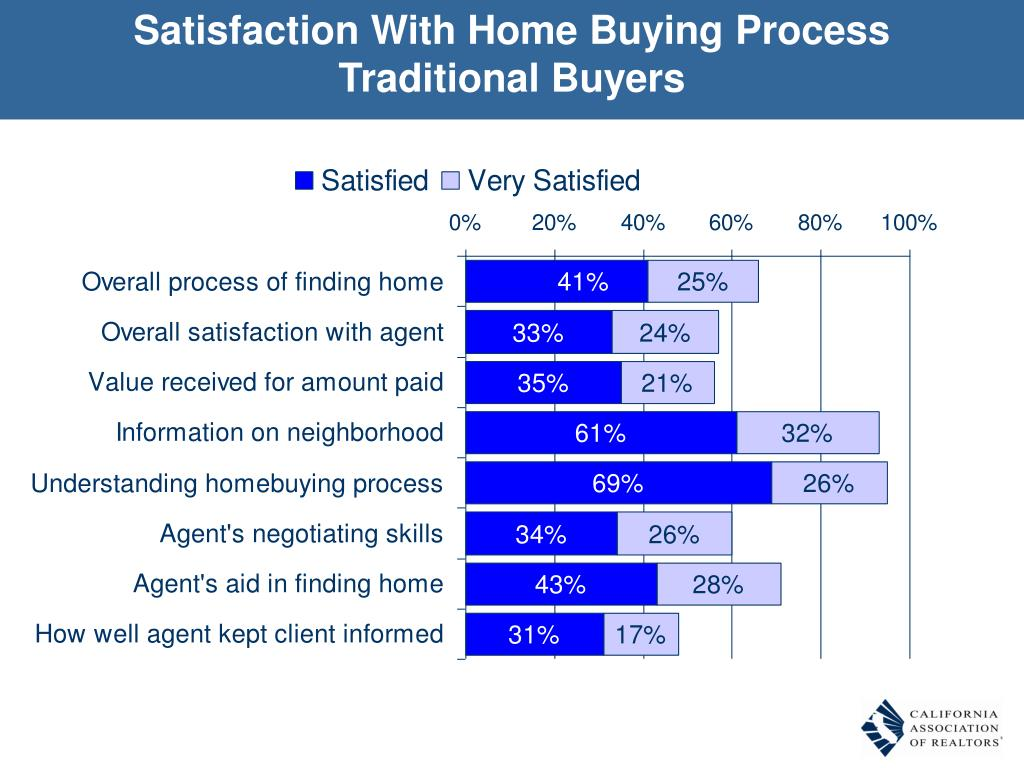 Satisfaction With Home Buying Process