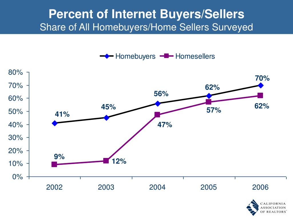 Percent of Internet Buyers/Sellers