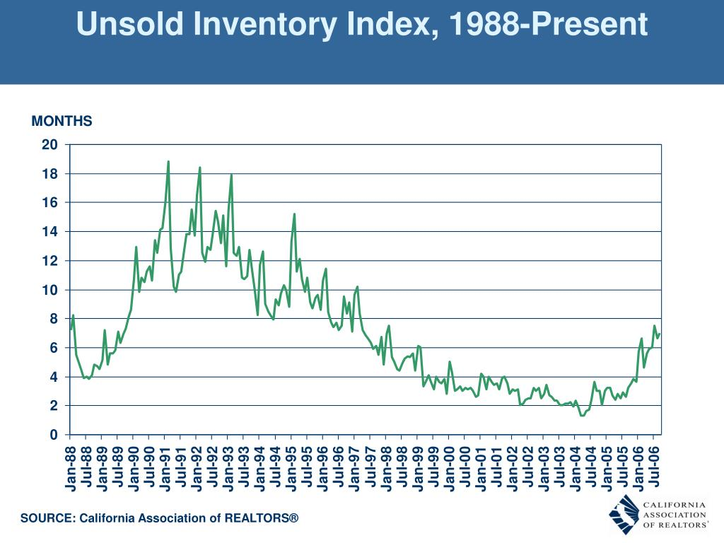 Unsold Inventory Index, 1988-Present