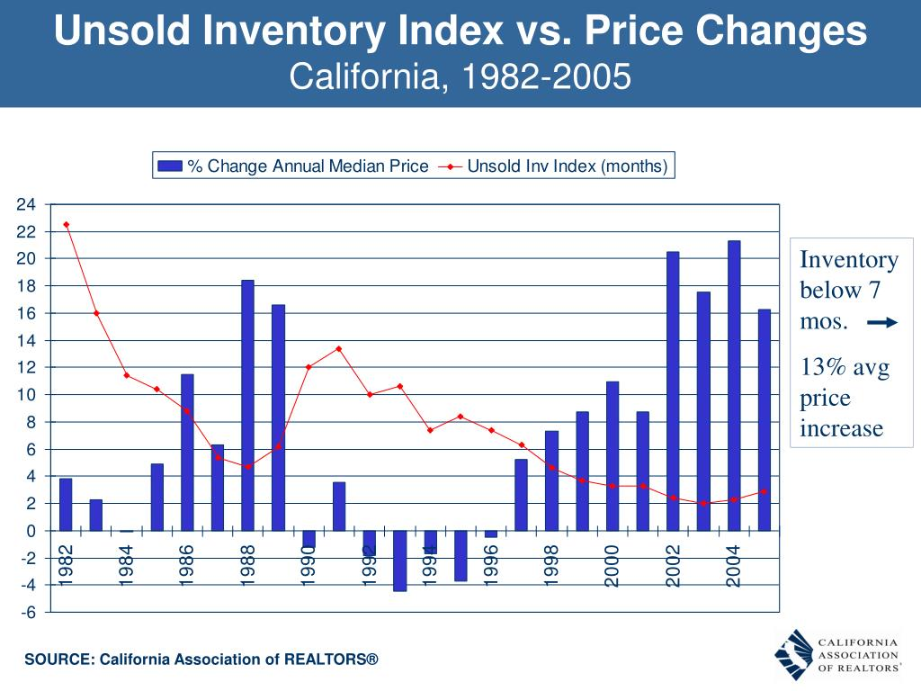 Unsold Inventory Index vs. Price Changes