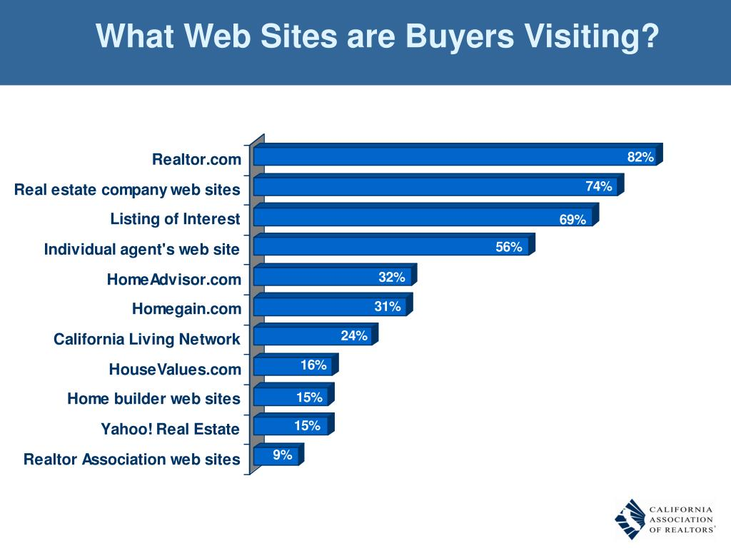 What Web Sites are Buyers Visiting?