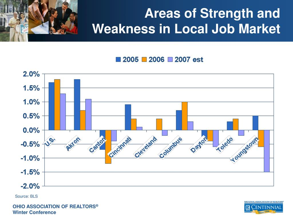 Areas of Strength and Weakness in Local Job Market