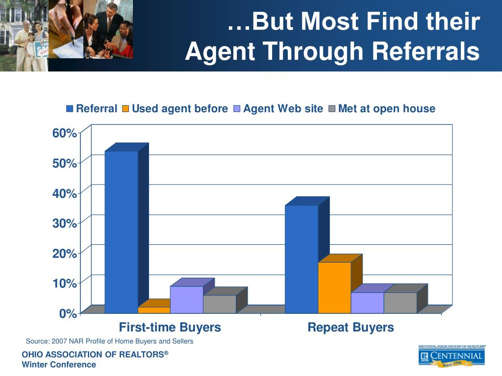 …But Most Find their Agent Through Referrals