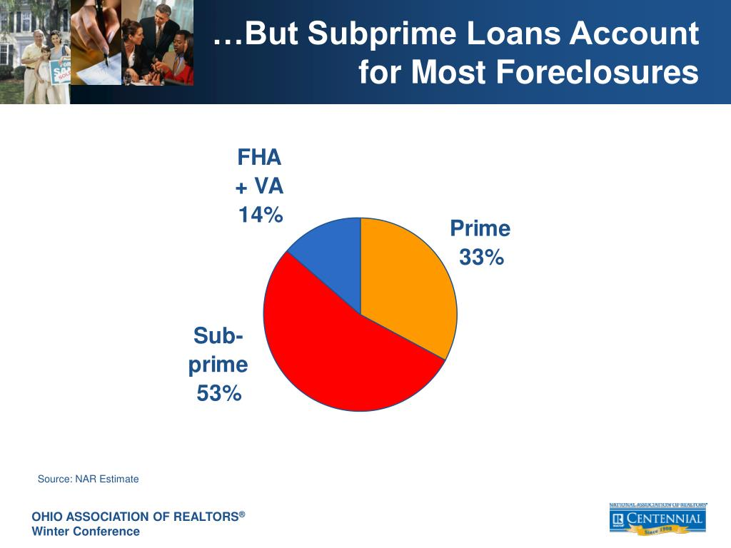 …But Subprime Loans Account for Most Foreclosures