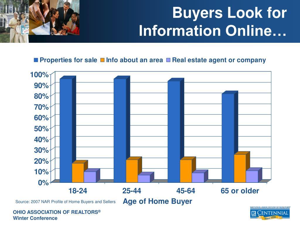 Buyers Look for Information Online…