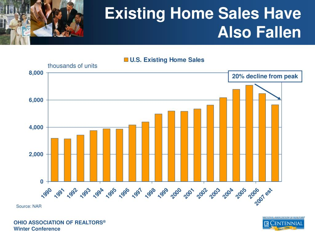 Existing Home Sales Have Also Fallen