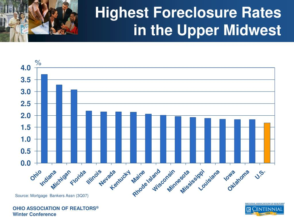 Highest Foreclosure Rates in the Upper Midwest