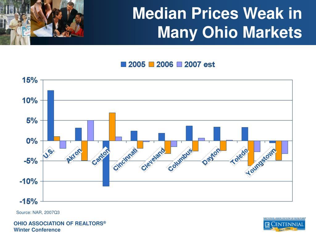 Median Prices Weak in Many Ohio Markets