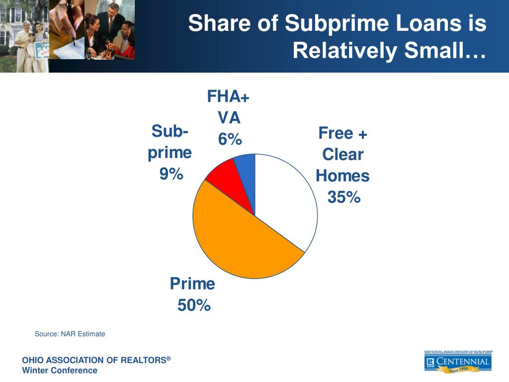 Share of Subprime Loans is Relatively Small…