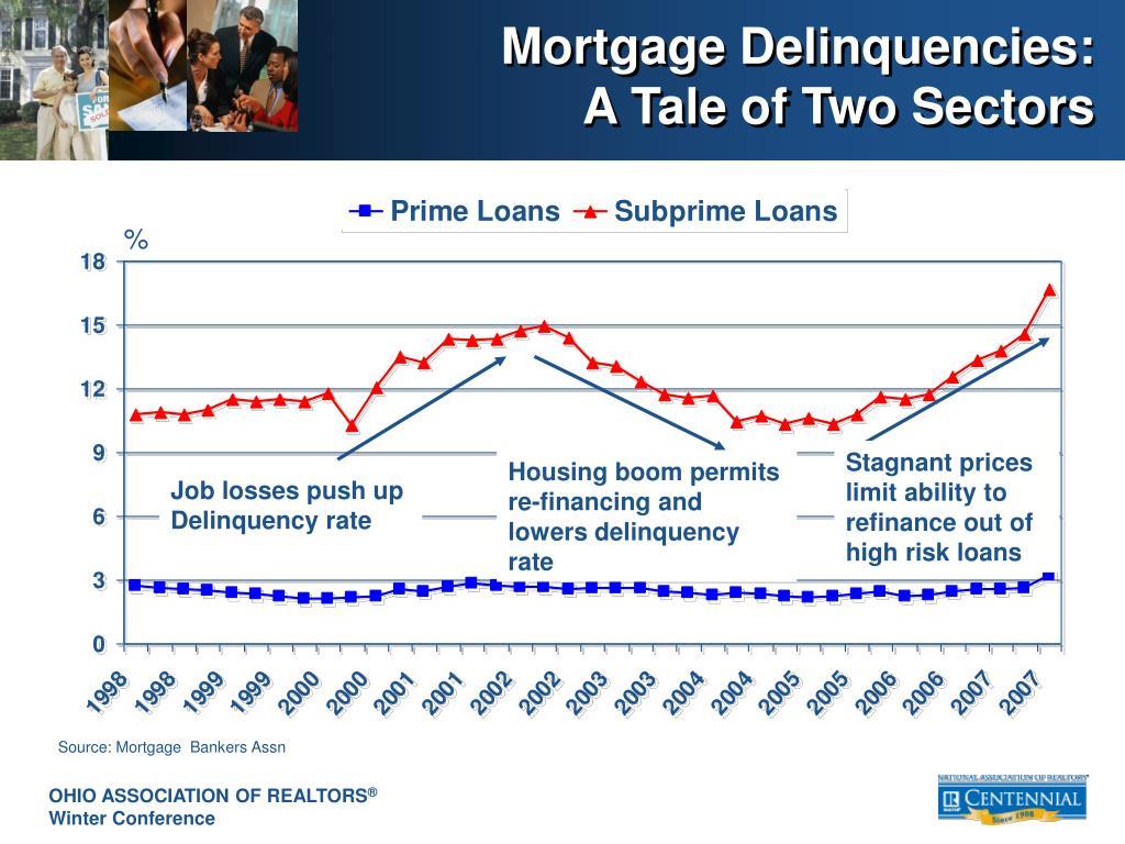Mortgage Delinquencies: