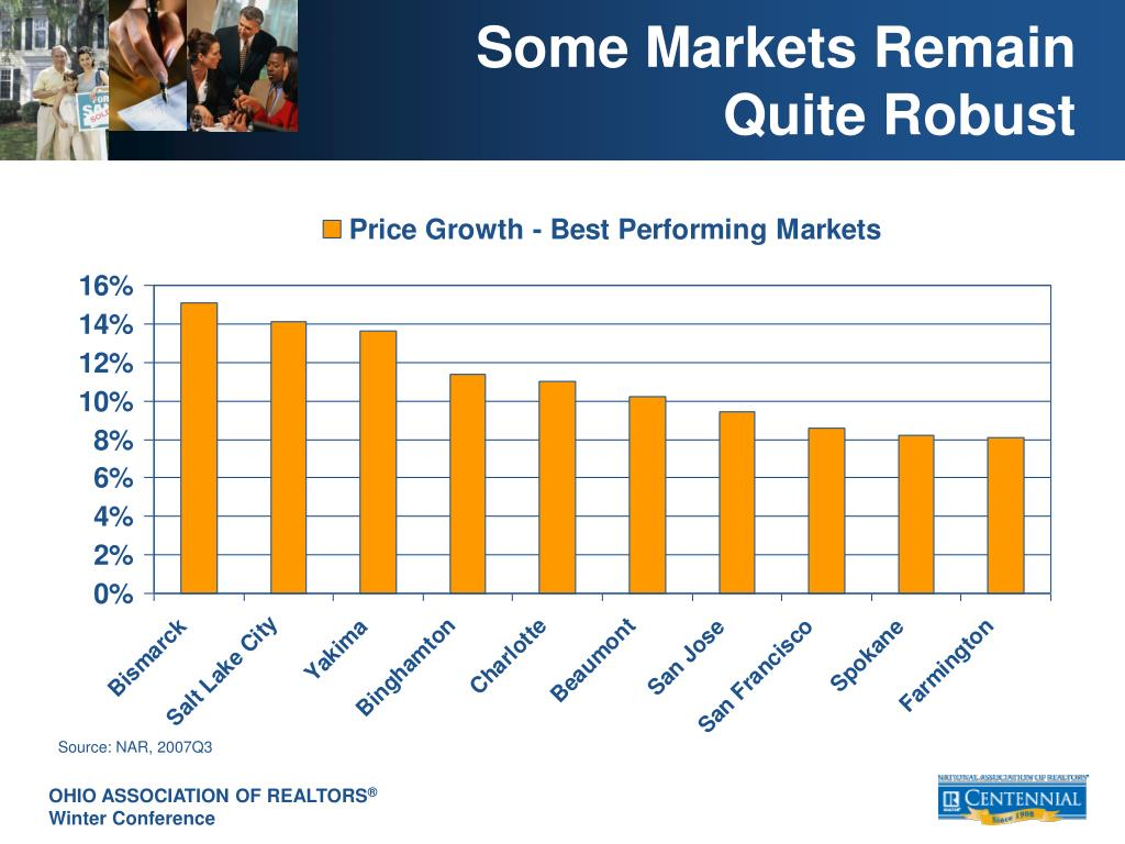 Some Markets Remain Quite Robust
