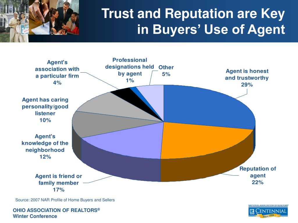 Trust and Reputation are Key  in Buyers' Use of Agent