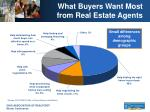 what buyers want most from real estate agents