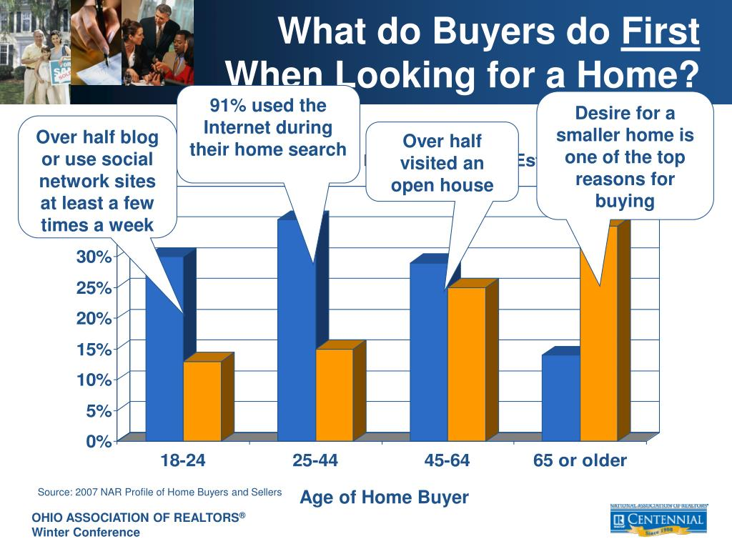 What do Buyers do